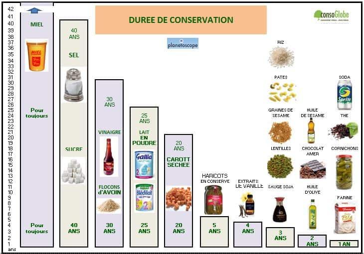 Durée de vie des aliments par Consoglobe
