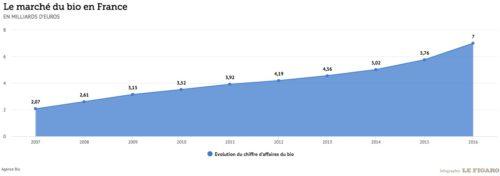 Le chiffre d'affaires de la filière bio en France explose