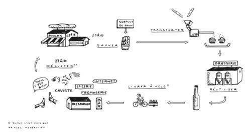 Processus de Cocomiette, la brasserie qui recycle le pain pour faire des bières