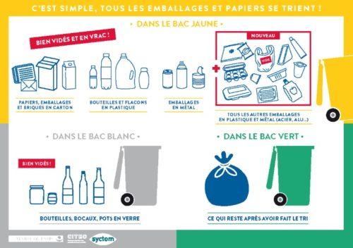 Tri des déchets en région parisienne - Méthode et centres de tri