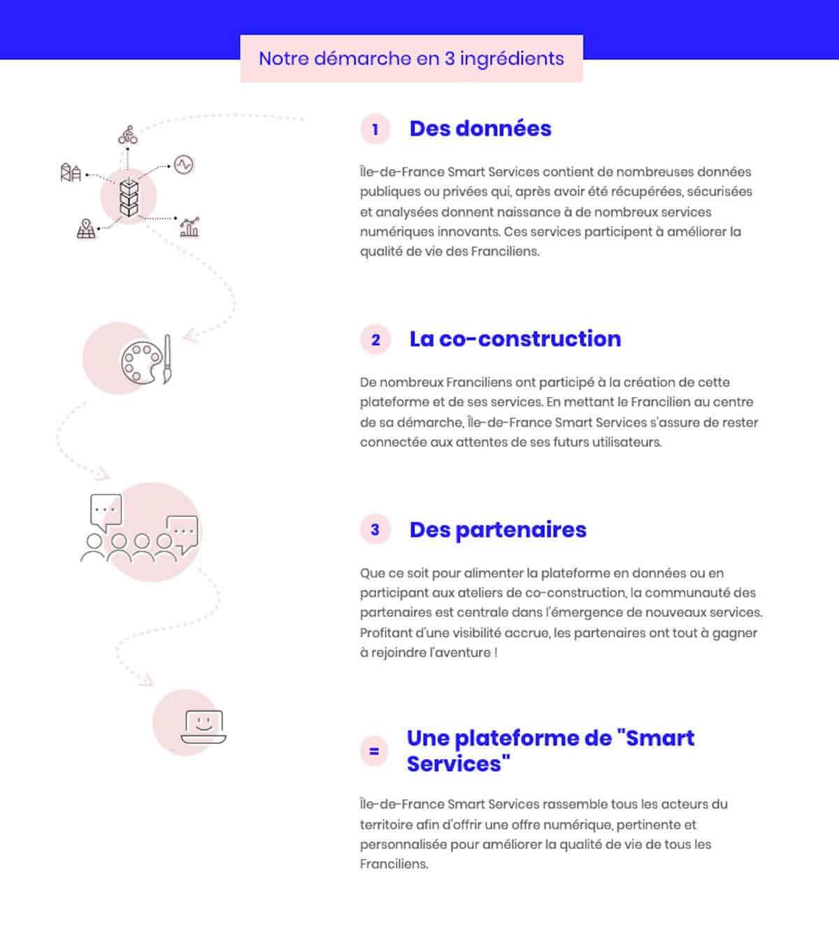 Collecte des données au service des Franciliens